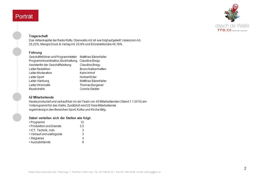 91,8 Finnen 102,2 Gebidem 101,8 Simplon 102,9 Törbel 100,0 Saas-Grund 95,0 Saas-Fee 101,8 Zermatt 101,8 Binn 87,8 Varen 97,8 Leuk 101,8 Leukerbad 101,0 Hohtenn Visp Zermatt Fiesch Leuk-Susten Brig Oberwald Gampel-Steg Wiler Saas-Grund Empfangsmöglichkeiten rro UKW Frequenzen rro Weitere Empfangsmöglichkeiten rro DAB+ Kabelnetz valaiscom + EW Goms 89.9 MHzm, digital und Verte Internetrro.ch Stream http://rottu.mp3.green.ch:80/rro Radio Rottu Oberwallis AG   Treichweg 1   Postfach   3930 Visp   Tel.