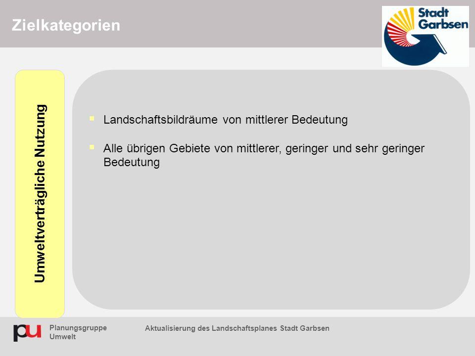 Planungsgruppe Umwelt Aktualisierung des Landschaftsplanes Stadt Garbsen Zielkategorien  Landschaftsbildräume von mittlerer Bedeutung  Alle übrigen Gebiete von mittlerer, geringer und sehr geringer Bedeutung Umweltverträgliche Nutzung