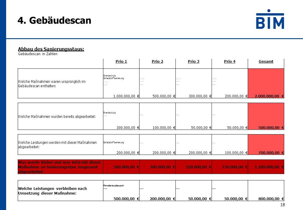 18 Abbau des Sanierungsstaus: Gebäudescan in Zahlen Prio 1Prio 2Prio 3Prio 4Gesamt Welche Maßnahmen waren ursprünglich im Gebäudescan enthalten: Brandschutz Schadstoffsanierung …….