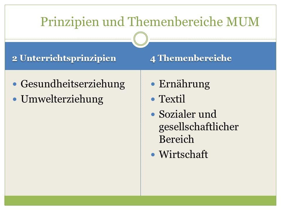 2 Unterrichtsprinzipien 4 Themenbereiche Gesundheitserziehung Umwelterziehung Ernährung Textil Sozialer und gesellschaftlicher Bereich Wirtschaft Prin