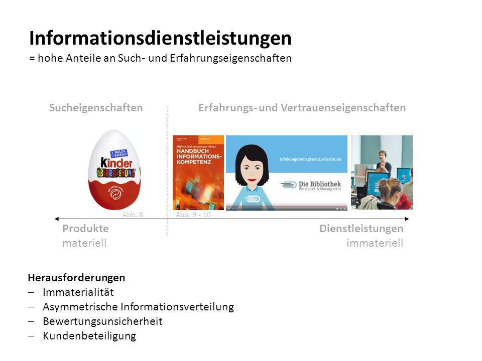 Informationsdienstleistungen = hohe Anteile an Such- und Erfahrungseigenschaften Produkte materiell SucheigenschaftenErfahrungs- und Vertrauenseigensc