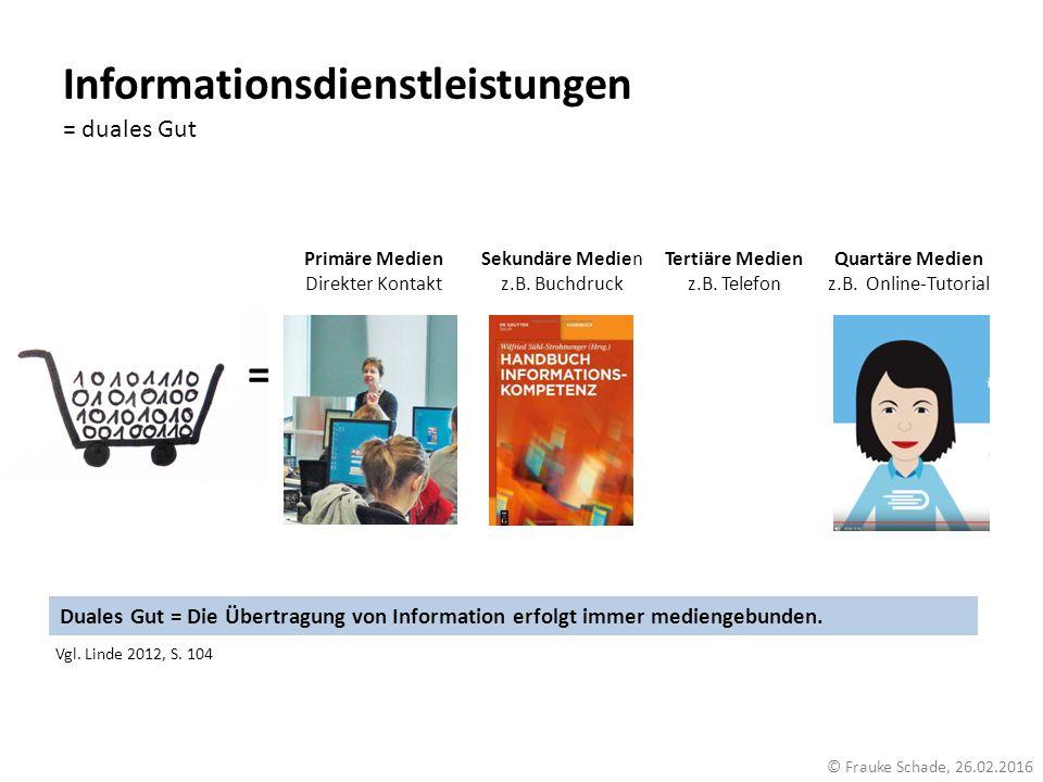 Informationsdienstleistungen = duales Gut Duales Gut = Die Übertragung von Information erfolgt immer mediengebunden. © Frauke Schade, 26.02.2016 = Pri