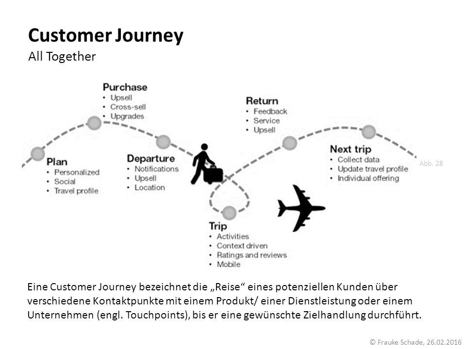 """Customer Journey All Together Eine Customer Journey bezeichnet die """"Reise"""" eines potenziellen Kunden über verschiedene Kontaktpunkte mit einem Produkt"""