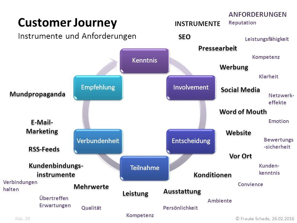 Customer Journey Instrumente und Anforderungen Abb. 29 © Frauke Schade, 26.02.2016 KenntnisInvolvementEntscheidungTeilnahmeVerbundenheitEmpfehlung SEO