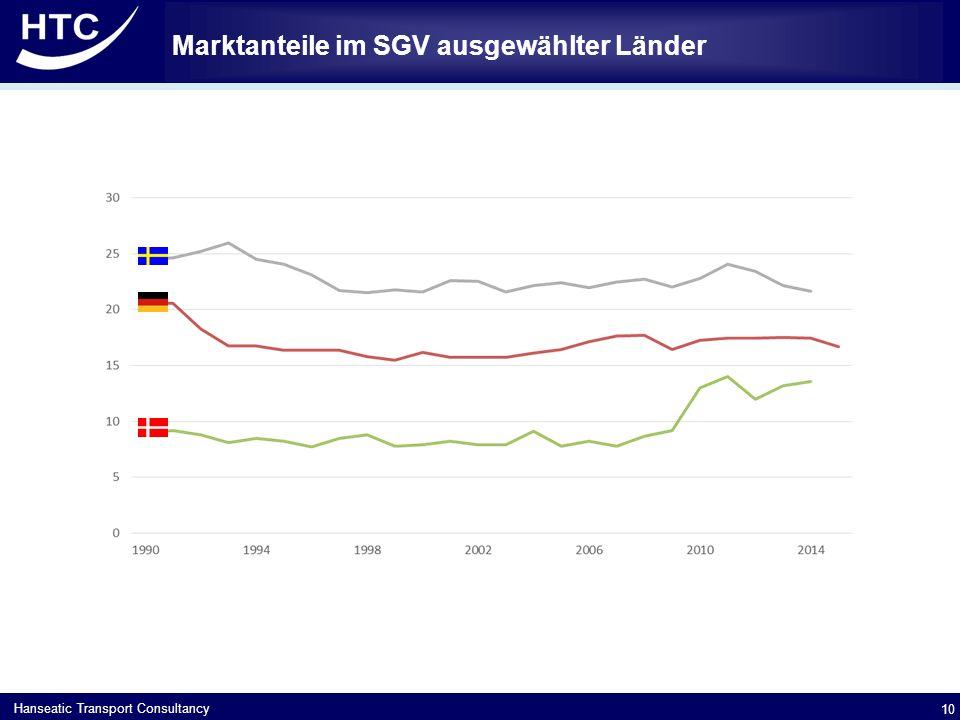 Hanseatic Transport Consultancy Marktanteile im SGV ausgewählter Länder 10