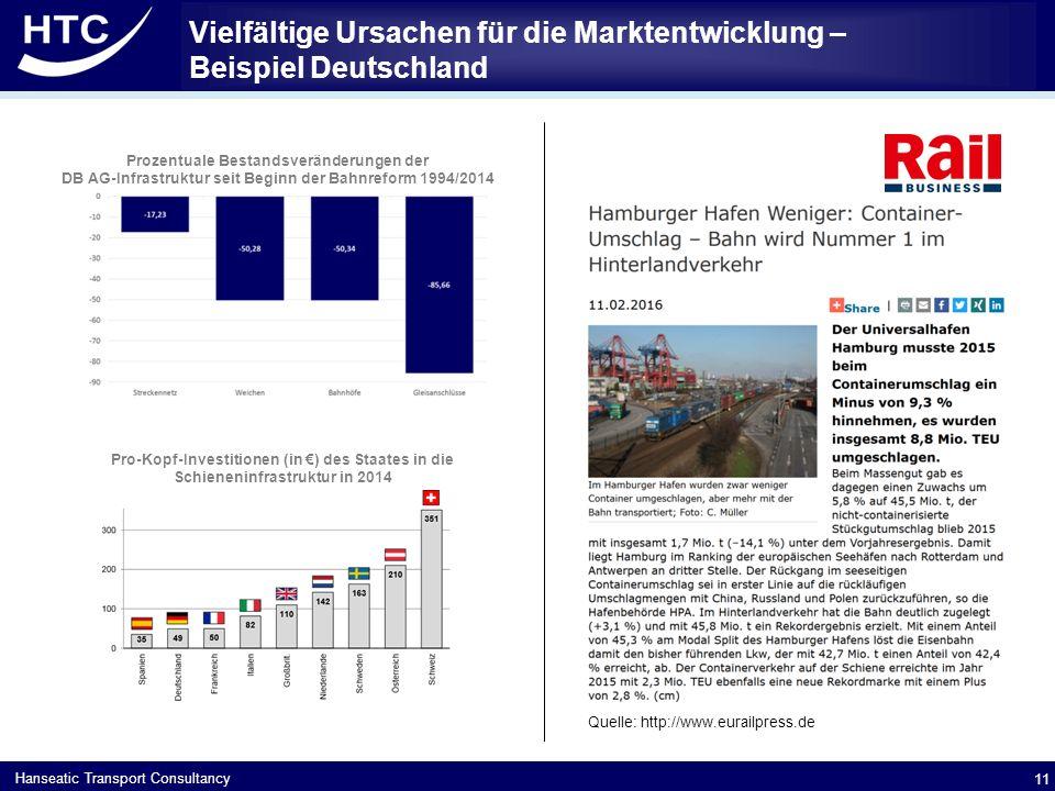 Hanseatic Transport Consultancy Vielfältige Ursachen für die Marktentwicklung – Beispiel Deutschland 11 Prozentuale Bestandsveränderungen der DB AG-Infrastruktur seit Beginn der Bahnreform 1994/2014 Pro-Kopf-Investitionen (in €) des Staates in die Schieneninfrastruktur in 2014 Quelle: http://www.eurailpress.de