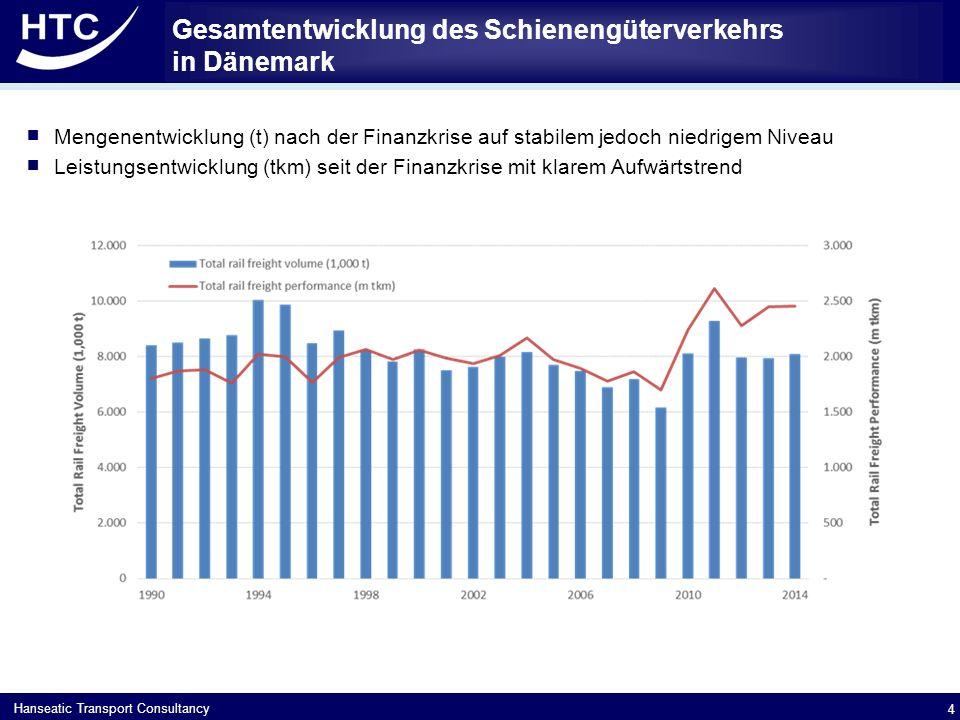 Hanseatic Transport Consultancy  Mengenentwicklung (t) nach der Finanzkrise auf stabilem jedoch niedrigem Niveau  Leistungsentwicklung (tkm) seit der Finanzkrise mit klarem Aufwärtstrend Gesamtentwicklung des Schienengüterverkehrs in Dänemark 4