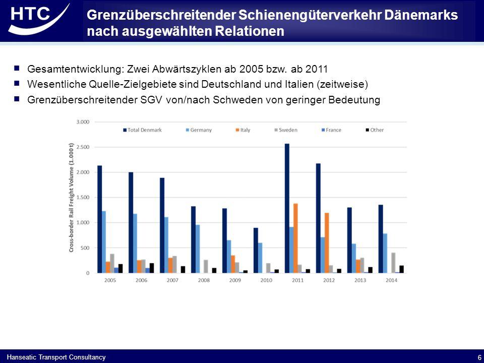 Hanseatic Transport Consultancy Grenzüberschreitender Schienengüterverkehr Dänemarks nach ausgewählten Relationen  Gesamtentwicklung: Zwei Abwärtszyklen ab 2005 bzw.