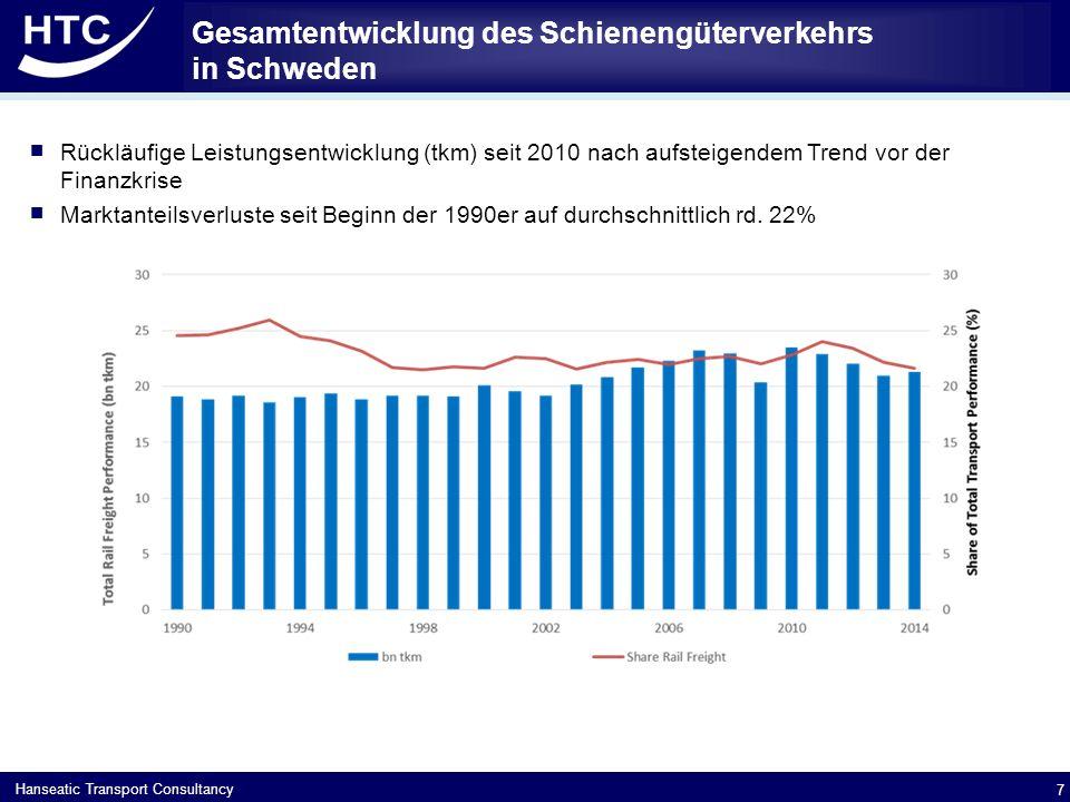 Hanseatic Transport Consultancy Gesamtentwicklung des Schienengüterverkehrs in Schweden 7  Rückläufige Leistungsentwicklung (tkm) seit 2010 nach aufsteigendem Trend vor der Finanzkrise  Marktanteilsverluste seit Beginn der 1990er auf durchschnittlich rd.