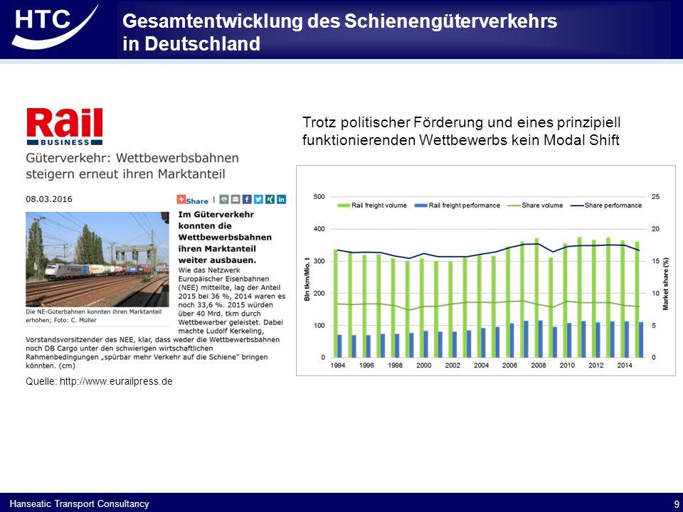 Hanseatic Transport Consultancy Gesamtentwicklung des Schienengüterverkehrs in Deutschland 9 Quelle: http://www.eurailpress.de Trotz politischer Förderung und eines prinzipiell funktionierenden Wettbewerbs kein Modal Shift