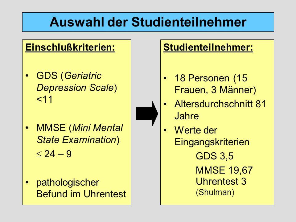 Gruppeneinteilung nach Schweregrad Gesamtgruppe (N=18) Gruppe II (N=7) MMSE  18 mittelschwere dementielle Erkrankung Gruppen unterscheiden sich nicht in Alter, Bildung, GDS Gruppen unterscheiden sich im MMSE und tendenziell im Uhrentest Gruppe I (N=11) MMSE > 18 leichte dementielle Erkrankung