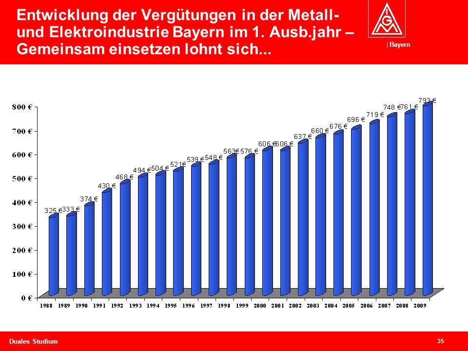 Bayern 35 Duales Studium Entwicklung der Vergütungen in der Metall- und Elektroindustrie Bayern im 1.
