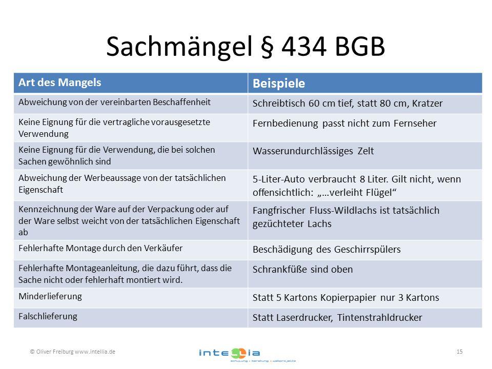 Sachmängel § 434 BGB © Oliver Freiburg www.intellia.de15 Art des Mangels Beispiele Abweichung von der vereinbarten Beschaffenheit Schreibtisch 60 cm t