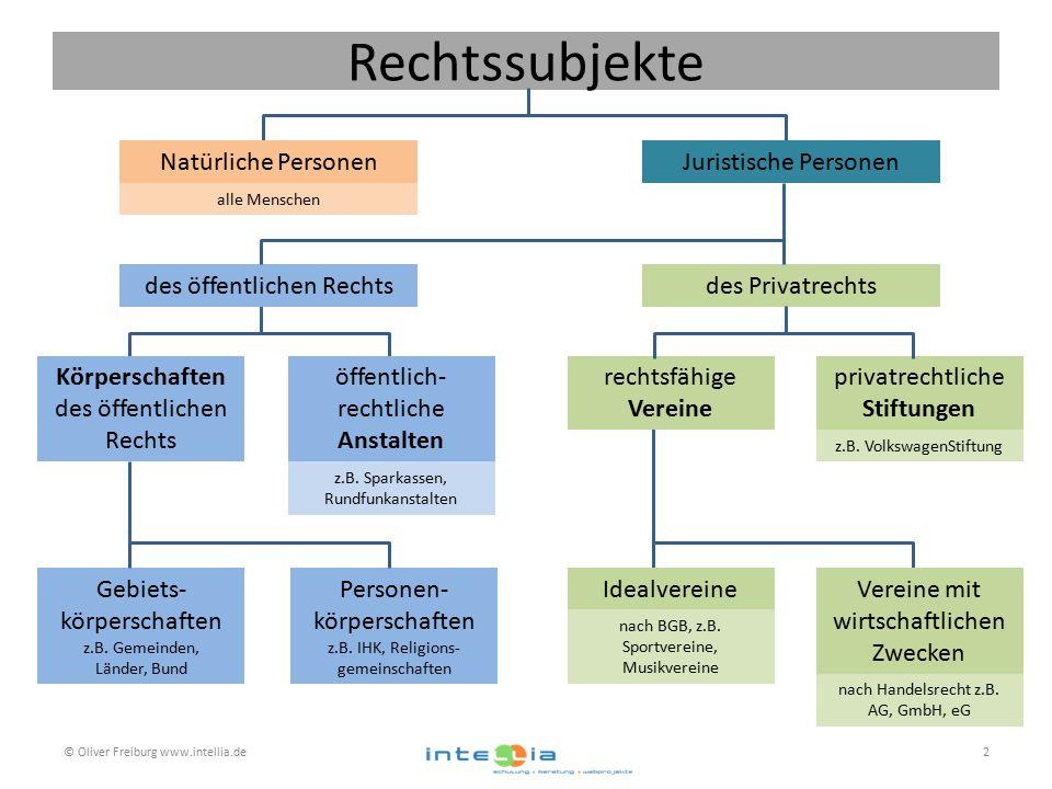 Rechtssubjekte © Oliver Freiburg www.intellia.de2 des öffentlichen Rechtsdes Privatrechts Körperschaften des öffentlichen Rechts öffentlich- rechtliche Anstalten Gebiets- körperschaften z.B.