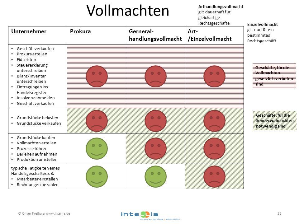 Vollmachten © Oliver Freiburg www.intellia.de23 Gerneral- handlungsvollmacht UnternehmerProkuraArt- /Einzelvollmacht Geschäft verkaufen Prokura erteil