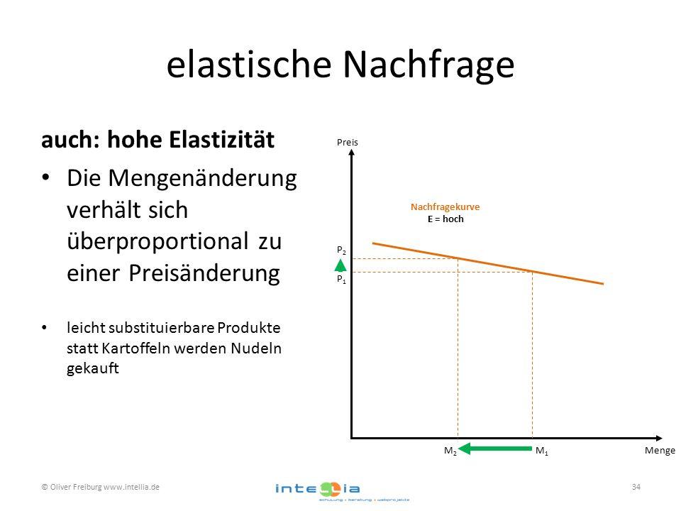 elastische Nachfrage auch: hohe Elastizität Die Mengenänderung verhält sich überproportional zu einer Preisänderung leicht substituierbare Produkte statt Kartoffeln werden Nudeln gekauft © Oliver Freiburg www.intellia.de34 Preis Menge Nachfragekurve E = hoch P1P1 P2P2 M2M2 M1M1