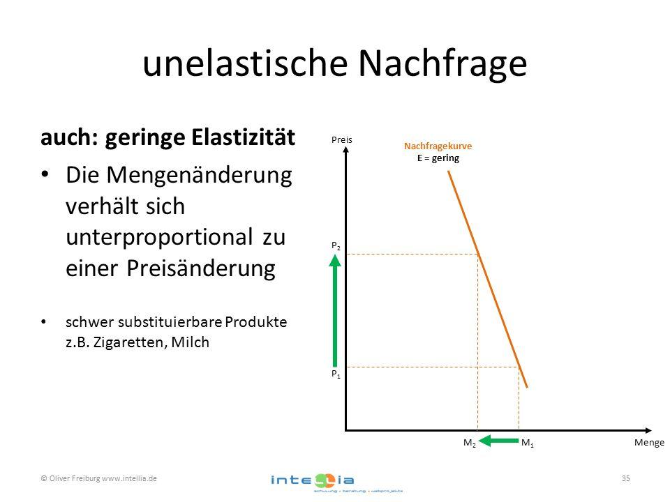 unelastische Nachfrage auch: geringe Elastizität Die Mengenänderung verhält sich unterproportional zu einer Preisänderung schwer substituierbare Produkte z.B.
