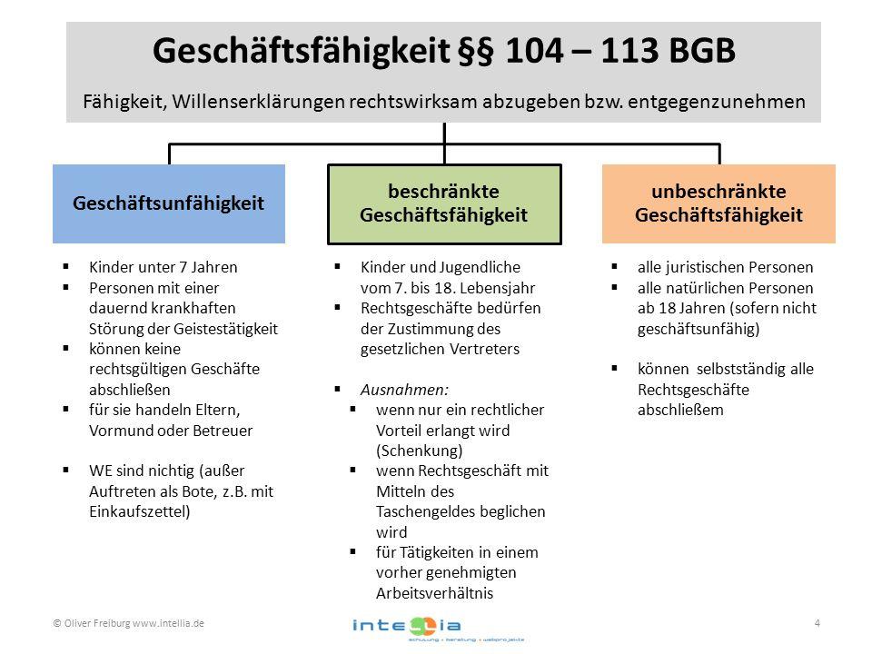 © Oliver Freiburg www.intellia.de4 Geschäftsfähigkeit §§ 104 – 113 BGB Fähigkeit, Willenserklärungen rechtswirksam abzugeben bzw. entgegenzunehmen Ges