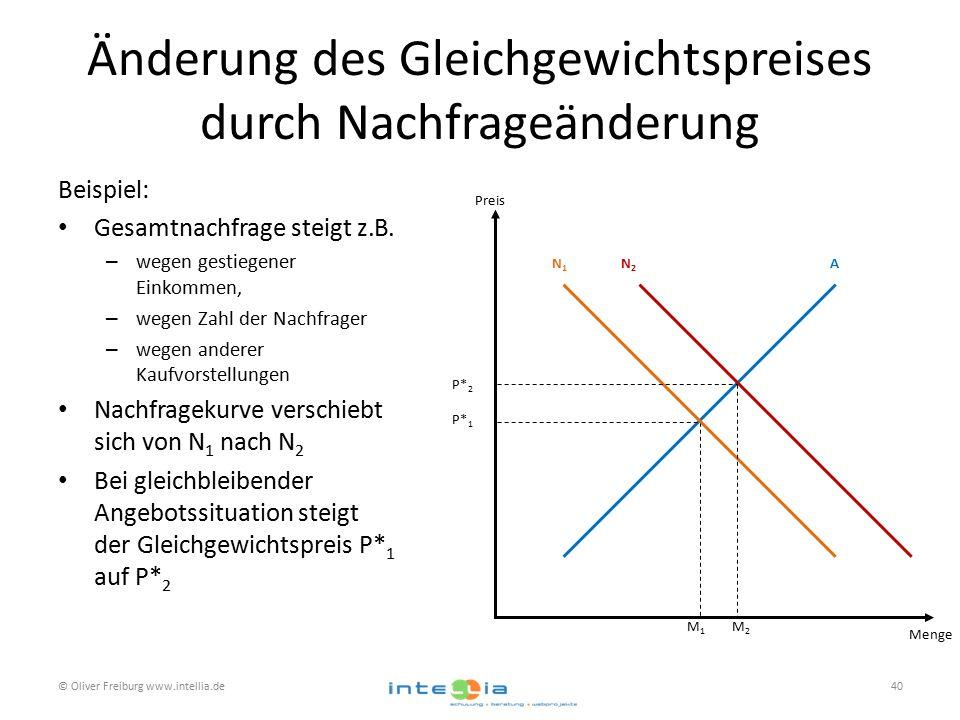 Änderung des Gleichgewichtspreises durch Nachfrageänderung Beispiel: Gesamtnachfrage steigt z.B. – wegen gestiegener Einkommen, – wegen Zahl der Nachf