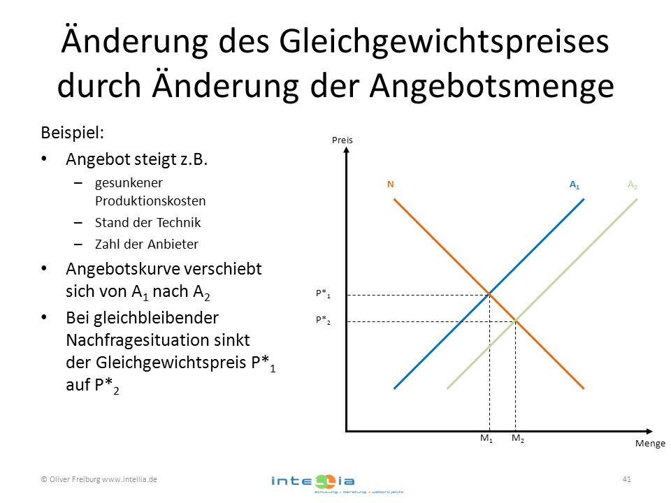 Änderung des Gleichgewichtspreises durch Änderung der Angebotsmenge Beispiel: Angebot steigt z.B. – gesunkener Produktionskosten – Stand der Technik –