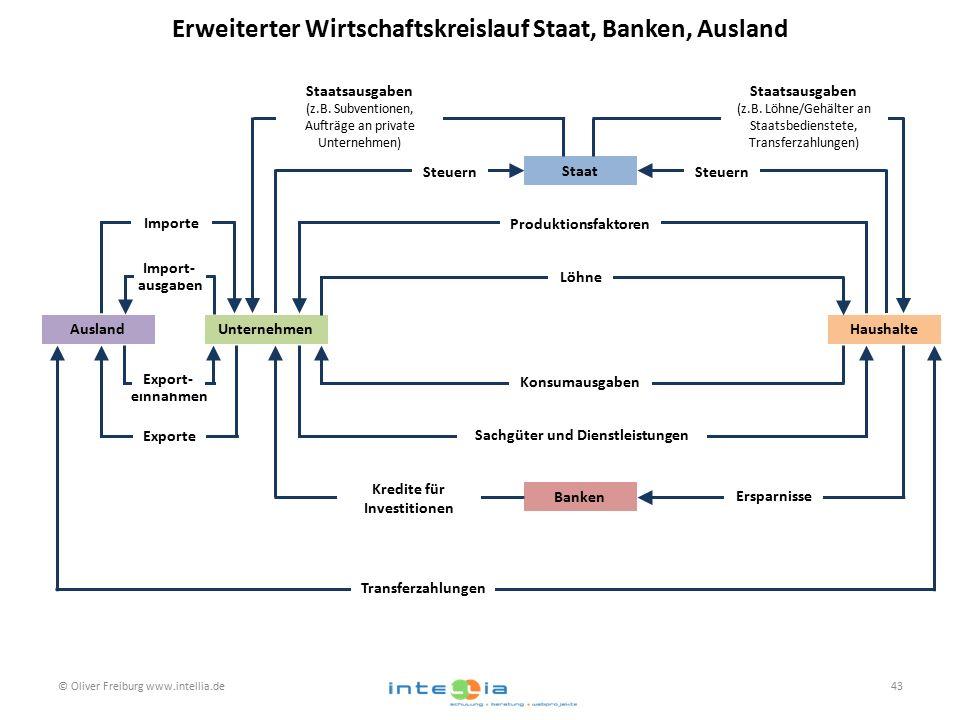 Erweiterter Wirtschaftskreislauf Staat, Banken, Ausland © Oliver Freiburg www.intellia.de43 UnternehmenHaushalte Staat Banken Ausland Transferzahlunge