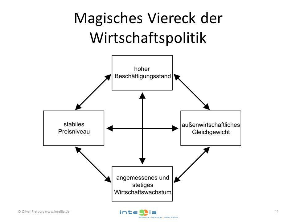Magisches Viereck der Wirtschaftspolitik © Oliver Freiburg www.intellia.de44