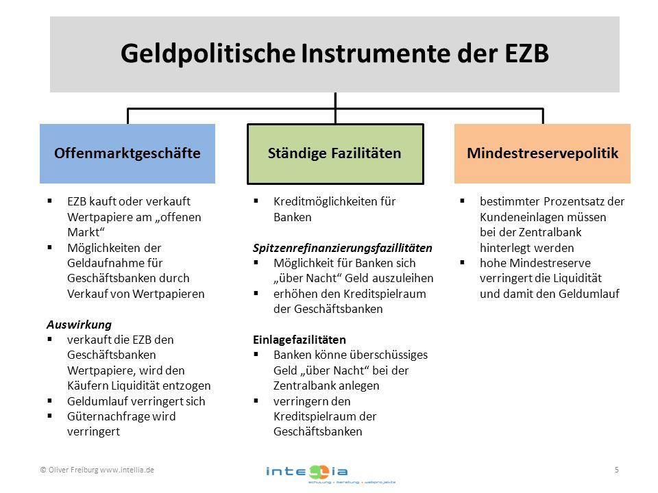 © Oliver Freiburg www.intellia.de5 Geldpolitische Instrumente der EZB OffenmarktgeschäfteStändige FazilitätenMindestreservepolitik  EZB kauft oder ve