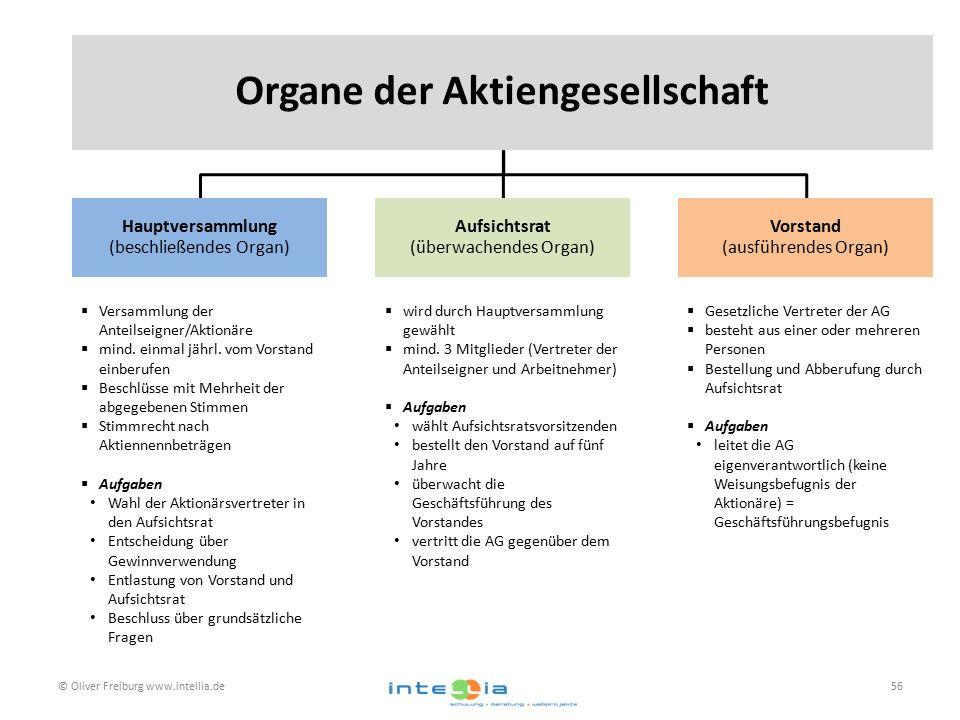 © Oliver Freiburg www.intellia.de56 Organe der Aktiengesellschaft Hauptversammlung (beschließendes Organ) Aufsichtsrat (überwachendes Organ) Vorstand (ausführendes Organ)  Versammlung der Anteilseigner/Aktionäre  mind.