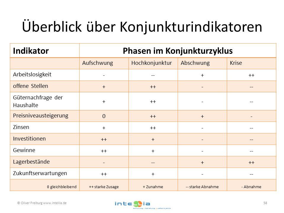 Überblick über Konjunkturindikatoren © Oliver Freiburg www.intellia.de58 IndikatorPhasen im Konjunkturzyklus AufschwungHochkonjunkturAbschwungKrise Arbeitslosigkeit ---+++ offene Stellen +++--- Güternachfrage der Haushalte +++--- Preisniveausteigerung 0+++- Zinsen +++--- Investitionen +++--- Gewinne +++--- Lagerbestände ---+++ Zukunftserwartungen +++--- 0 gleichbleibend++ starke Zusage+ Zunahme-- starke Abnahme- Abnahme