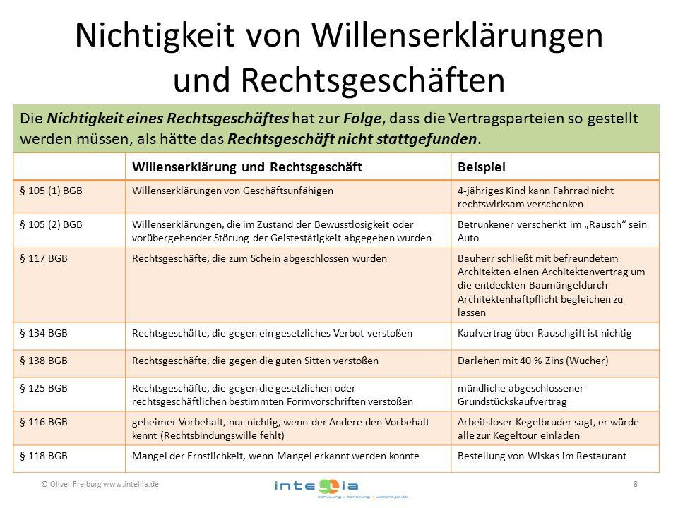 """Nichtigkeit von Willenserklärungen und Rechtsgeschäften © Oliver Freiburg www.intellia.de8 Willenserklärung und RechtsgeschäftBeispiel § 105 (1) BGBWillenserklärungen von Geschäftsunfähigen4-jähriges Kind kann Fahrrad nicht rechtswirksam verschenken § 105 (2) BGBWillenserklärungen, die im Zustand der Bewusstlosigkeit oder vorübergehender Störung der Geistestätigkeit abgegeben wurden Betrunkener verschenkt im """"Rausch sein Auto § 117 BGBRechtsgeschäfte, die zum Schein abgeschlossen wurdenBauherr schließt mit befreundetem Architekten einen Architektenvertrag um die entdeckten Baumängeldurch Architektenhaftpflicht begleichen zu lassen § 134 BGBRechtsgeschäfte, die gegen ein gesetzliches Verbot verstoßenKaufvertrag über Rauschgift ist nichtig § 138 BGBRechtsgeschäfte, die gegen die guten Sitten verstoßenDarlehen mit 40 % Zins (Wucher) § 125 BGBRechtsgeschäfte, die gegen die gesetzlichen oder rechtsgeschäftlichen bestimmten Formvorschriften verstoßen mündliche abgeschlossener Grundstückskaufvertrag § 116 BGBgeheimer Vorbehalt, nur nichtig, wenn der Andere den Vorbehalt kennt (Rechtsbindungswille fehlt) Arbeitsloser Kegelbruder sagt, er würde alle zur Kegeltour einladen § 118 BGBMangel der Ernstlichkeit, wenn Mangel erkannt werden konnteBestellung von Wiskas im Restaurant Die Nichtigkeit eines Rechtsgeschäftes hat zur Folge, dass die Vertragsparteien so gestellt werden müssen, als hätte das Rechtsgeschäft nicht stattgefunden."""