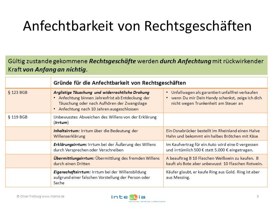 Anfechtbarkeit von Rechtsgeschäften © Oliver Freiburg www.intellia.de9 Gründe für die Anfechtbarkeit von Rechtsgeschäften § 123 BGBArglistige Täuschun