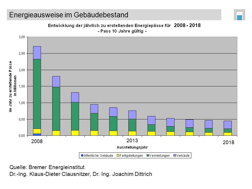 Quelle: Bremer Energieinstitut Dr.-Ing. Klaus-Dieter Clausnitzer, Dr. Ing. Joachim Dittrich Energieausweise im Gebäudebestand 2008 2018 2013 2008 - 20