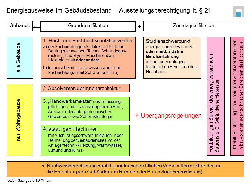 Übergangsvorschriften für Aussteller lt.