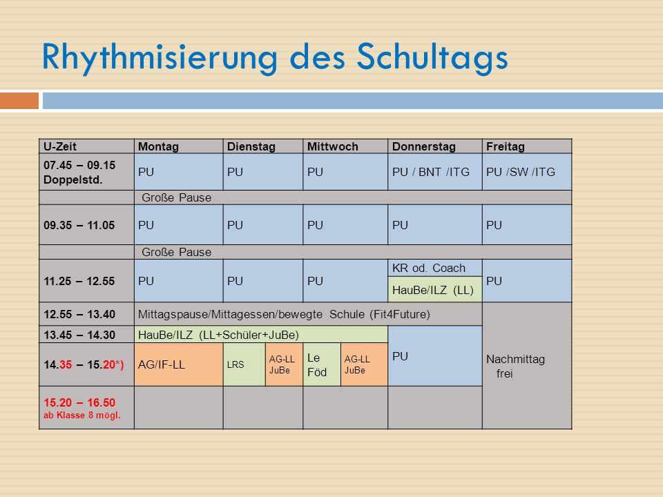 Rhythmisierung des Schultags U-ZeitMontagDienstagMittwochDonnerstagFreitag 07.45 – 09.15 Doppelstd.