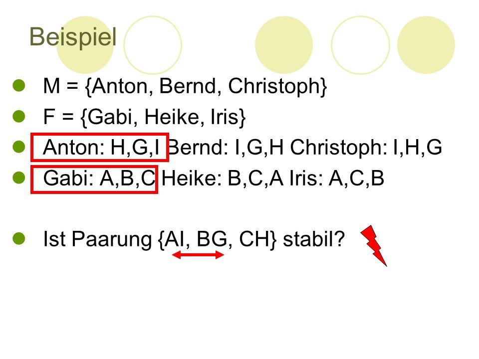 Beispiel M = {Anton, Bernd, Christoph} F = {Gabi, Heike, Iris} Anton: H,G,I Bernd: I,G,H Christoph: I,H,G Gabi: A,B,C Heike: B,C,A Iris: A,C,B Ist Paa
