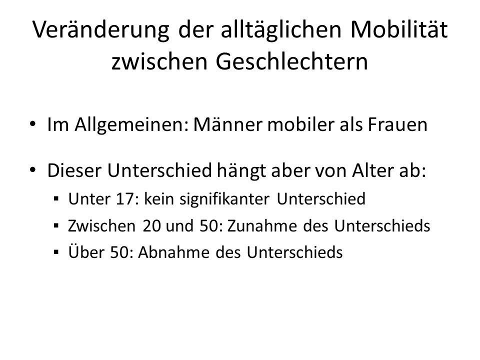 Veränderung der alltäglichen Mobilität zwischen Geschlechtern Im Allgemeinen: Männer mobiler als Frauen Dieser Unterschied hängt aber von Alter ab: ▪