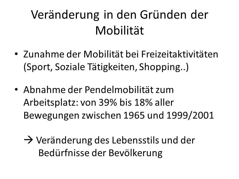 Veränderung in den Gründen der Mobilität Zunahme der Mobilität bei Freizeitaktivitäten (Sport, Soziale Tätigkeiten, Shopping..) Abnahme der Pendelmobi