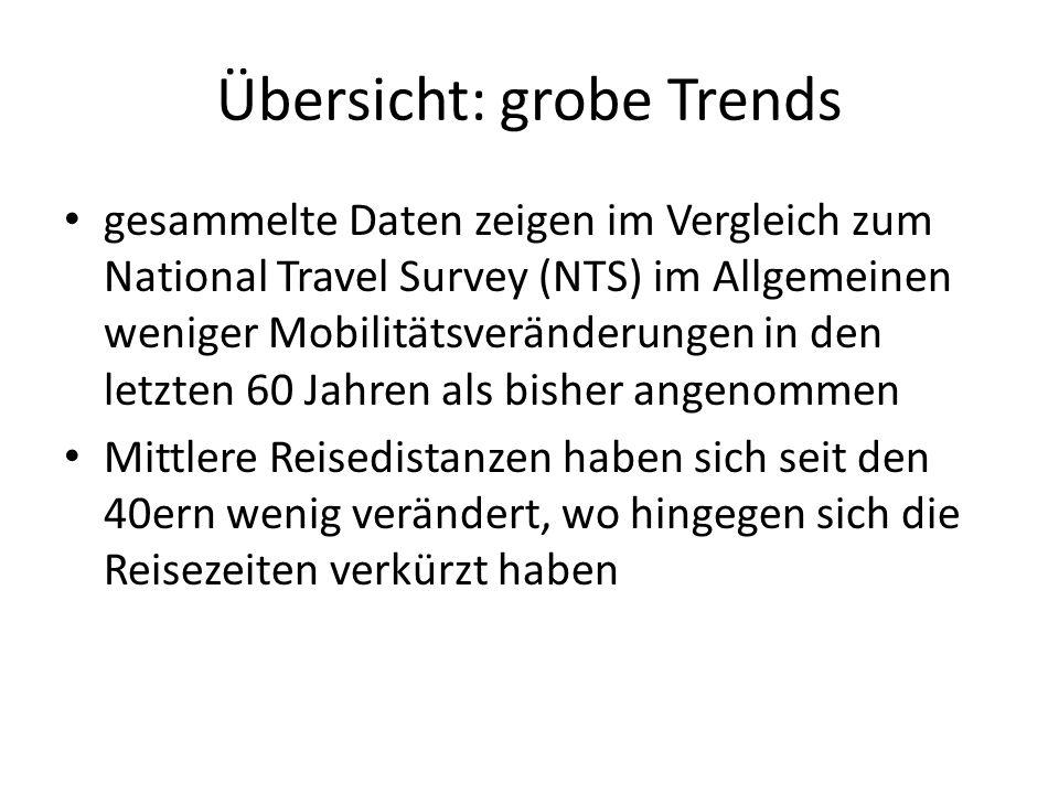 Übersicht: grobe Trends gesammelte Daten zeigen im Vergleich zum National Travel Survey (NTS) im Allgemeinen weniger Mobilitätsveränderungen in den le