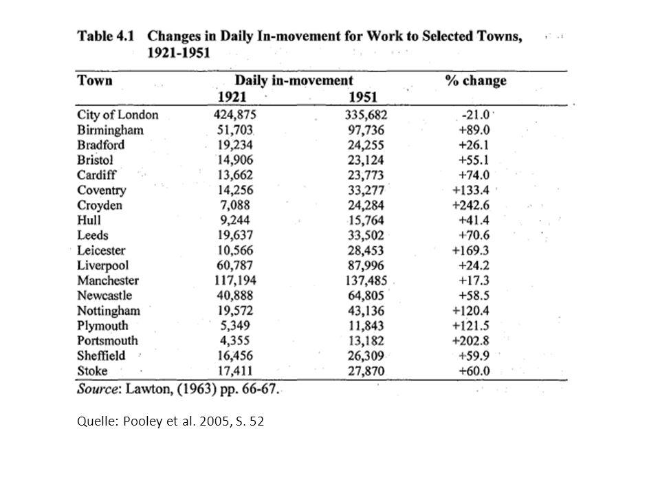 Fazit Distanz der Bewegungen haben sich verdoppelt Signifikanter Geschlechtunterschied Grösste Mobilitätszunahme bei der Verwendung des Autos Veränderungen in den Mobilitätsgründen 