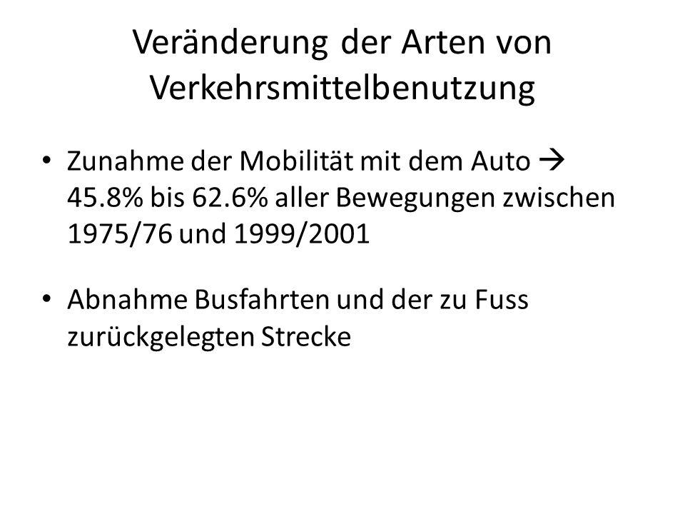 Veränderung der Arten von Verkehrsmittelbenutzung Zunahme der Mobilität mit dem Auto  45.8% bis 62.6% aller Bewegungen zwischen 1975/76 und 1999/2001 Abnahme Busfahrten und der zu Fuss zurückgelegten Strecke