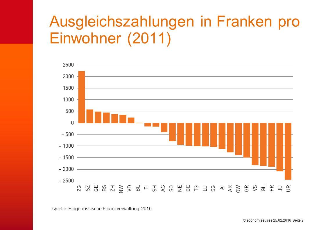 © economiesuisse Ausgleichszahlungen in Franken pro Einwohner (2011) 25.02.2016 Seite 2 Quelle: Eidgenössische Finanzverwaltung, 2010