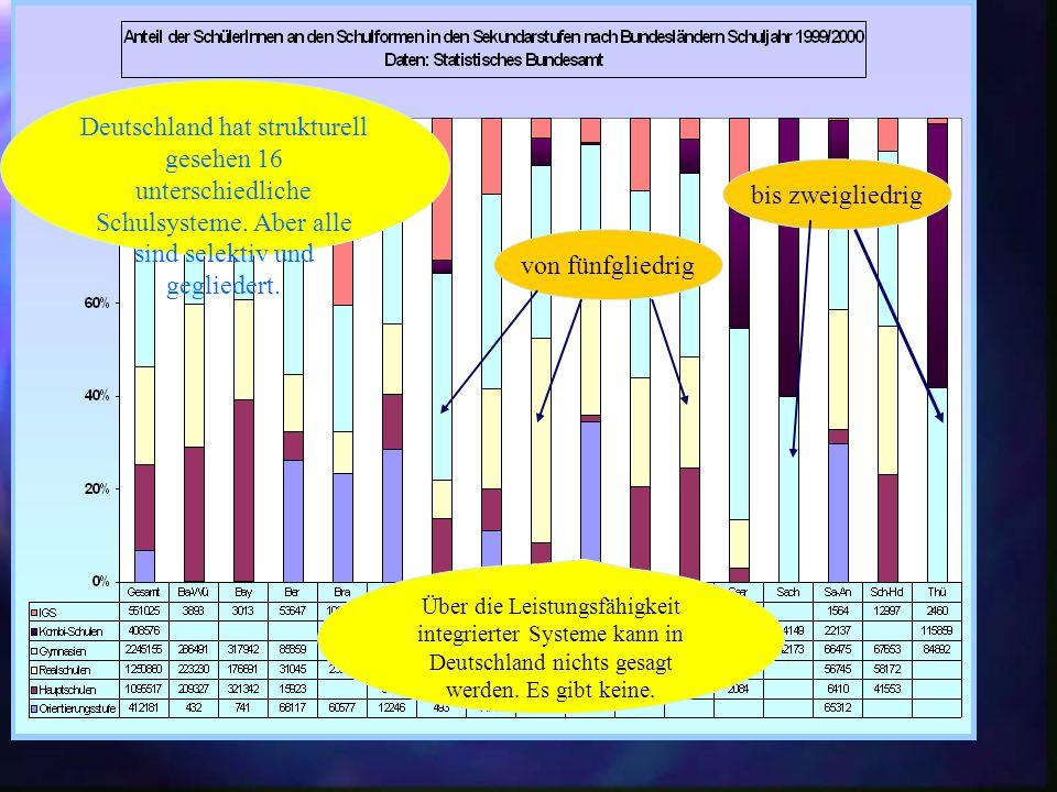PISA E 16 Bundesländer 16 Schulsysteme Informationen zum besseren Verständnis