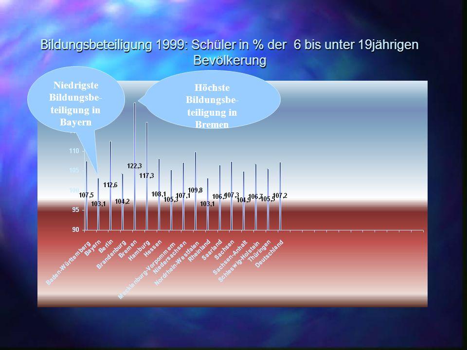 Ausgaben je Schüler 1999 in EURO (Hovestadt 2002) Bei den Flächenländern hat Bayern die höchsten Ausgaben pro Kopf