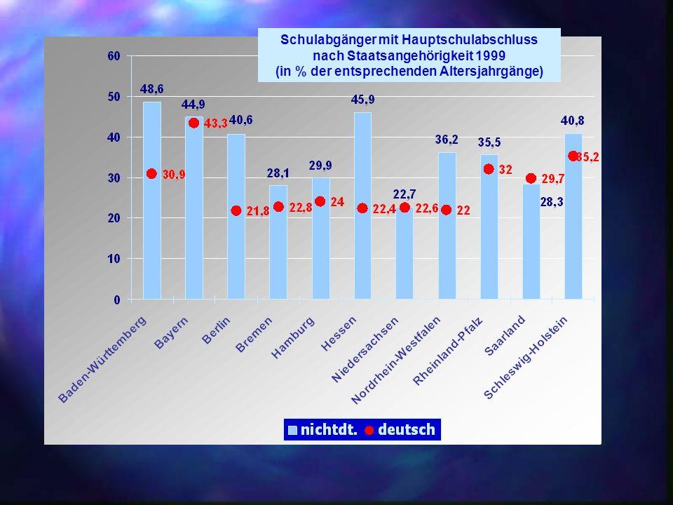 Schulabgänger ohne Hauptschulabschluss nach Staatsangehörigkeit 1999 (in % der entsprechenden Altersjahrgänge) Wo bleibt die Gerechtigkeit