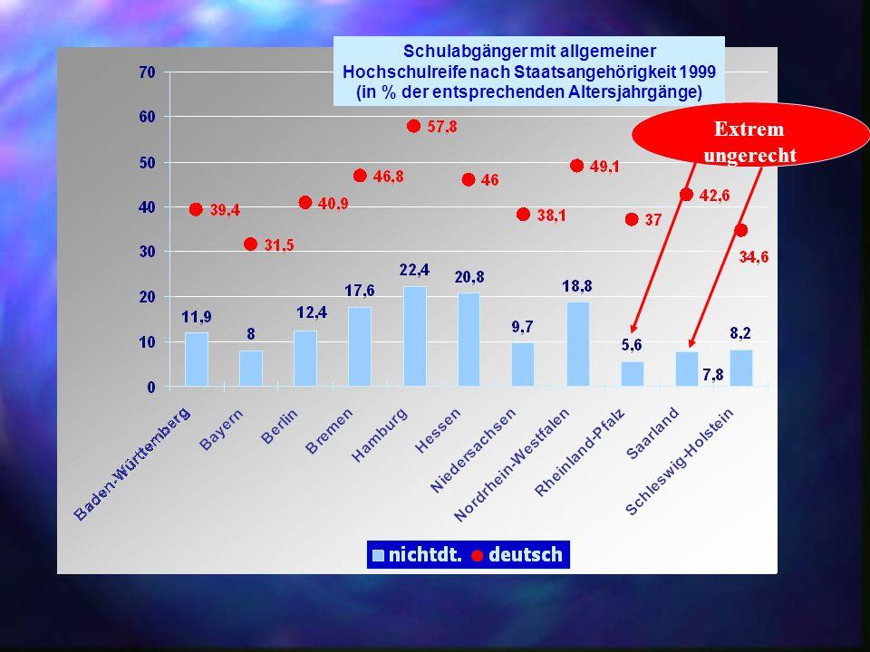 Schulabgänger mit Hauptschulabschluss nach Staatsangehörigkeit 1999 (in % der entsprechenden Altersjahrgänge)