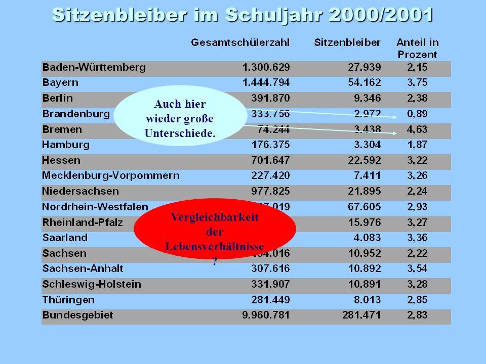 Laut PISA International haben im Durchschnitt 35 % der 15jährigen Schülerinnen und Schüler in Deutschland die Schule nicht verzögerungsfrei durchlaufen.