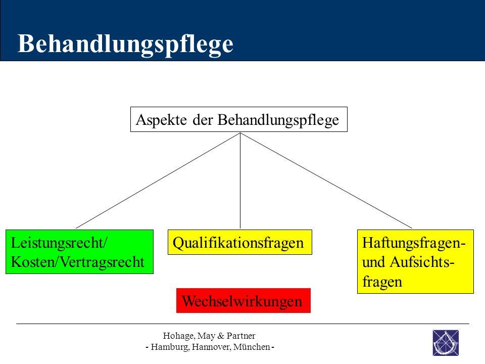 Behandlungspflege Leistungsrecht/ Kosten/Vertragsrecht QualifikationsfragenHaftungsfragen- und Aufsichts- fragen Aspekte der Behandlungspflege Wechsel