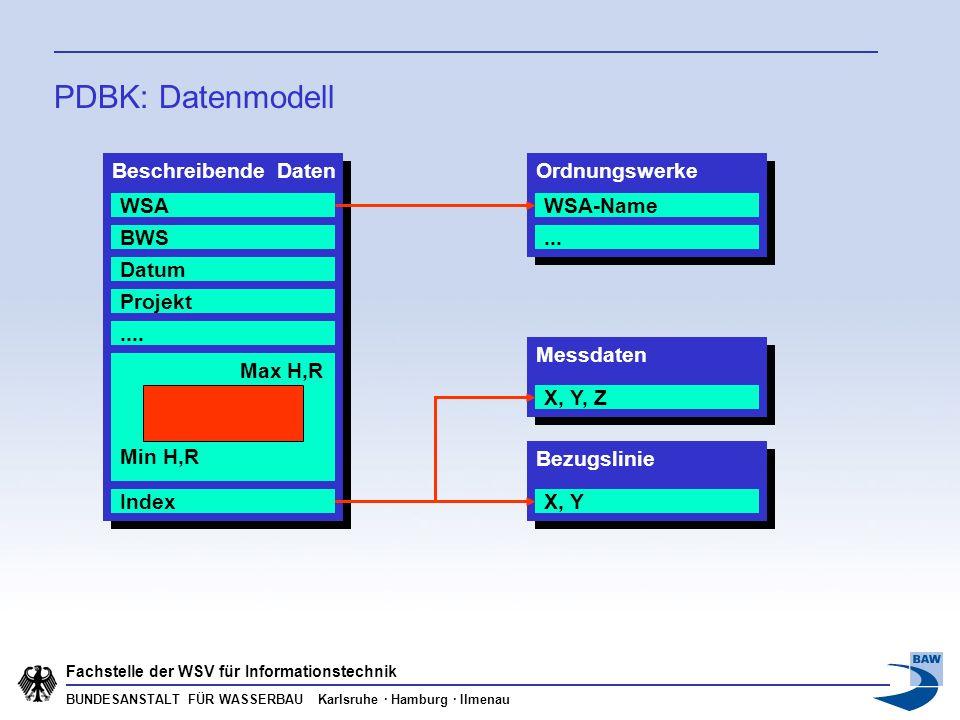 BUNDESANSTALT FÜR WASSERBAU Karlsruhe · Hamburg · Ilmenau Fachstelle der WSV für Informationstechnik PDBK: Datenmodell Beschreibende Daten WSA BWS Dat