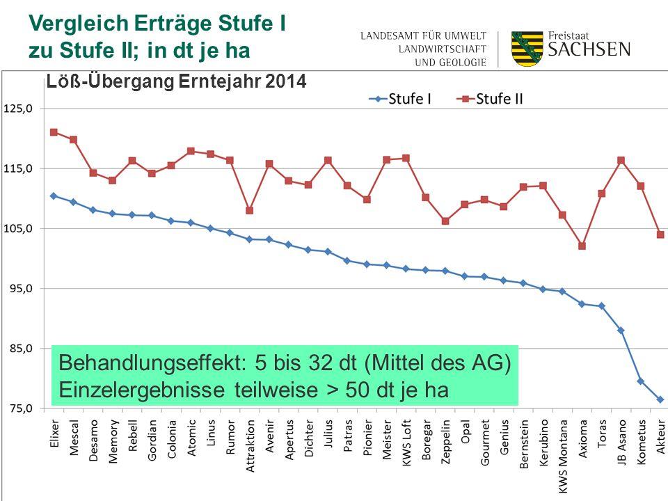 Vergleich Erträge Stufe I zu Stufe II; in dt je ha Löß-Übergang Erntejahr 2014 Behandlungseffekt: 5 bis 32 dt (Mittel des AG) Einzelergebnisse teilweise > 50 dt je ha