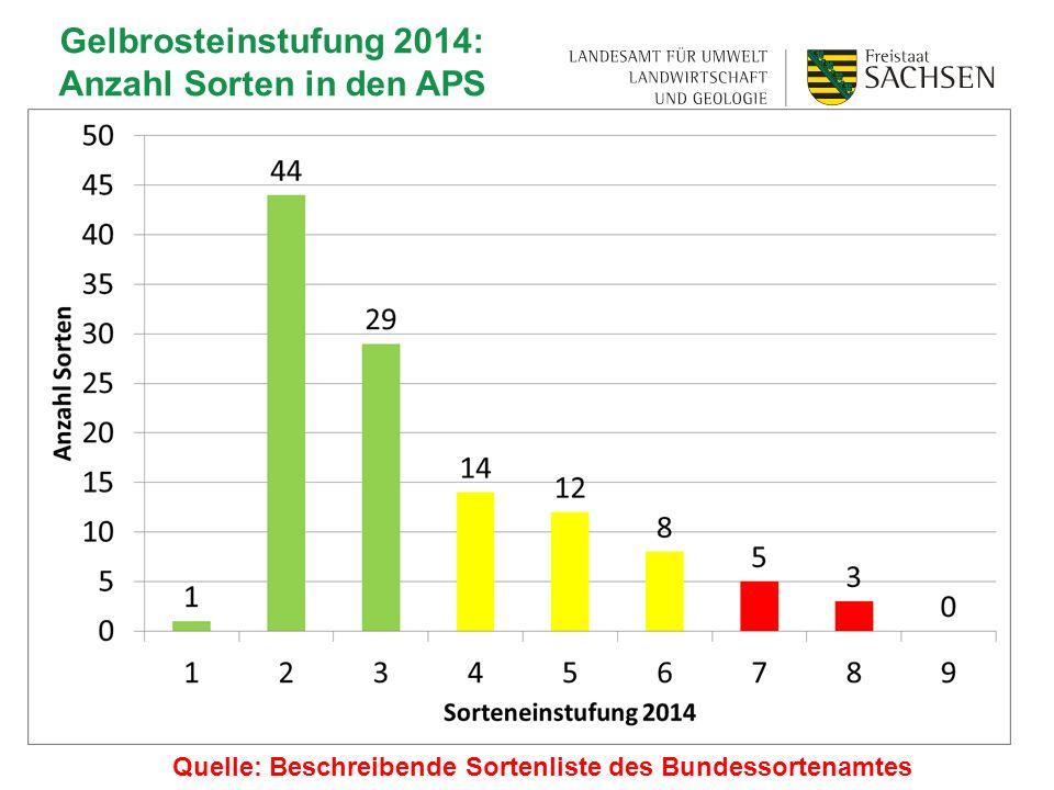 Gelbrosteinstufung 2014: Anzahl Sorten in den APS Quelle: Beschreibende Sortenliste des Bundessortenamtes